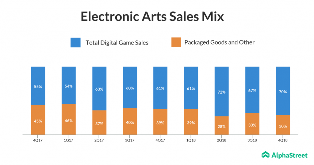 Electronic Arts Q4 Results Beat Estimates