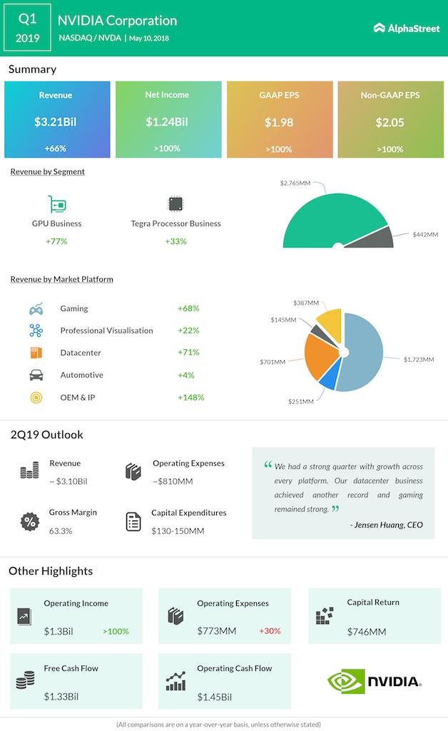 Nvidia first quarter 2019 earnings