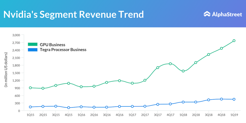 Nvidia's GPU and Tegra processor businesses revenue performance