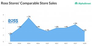 Ross Stores Comparable Store Sales Trend