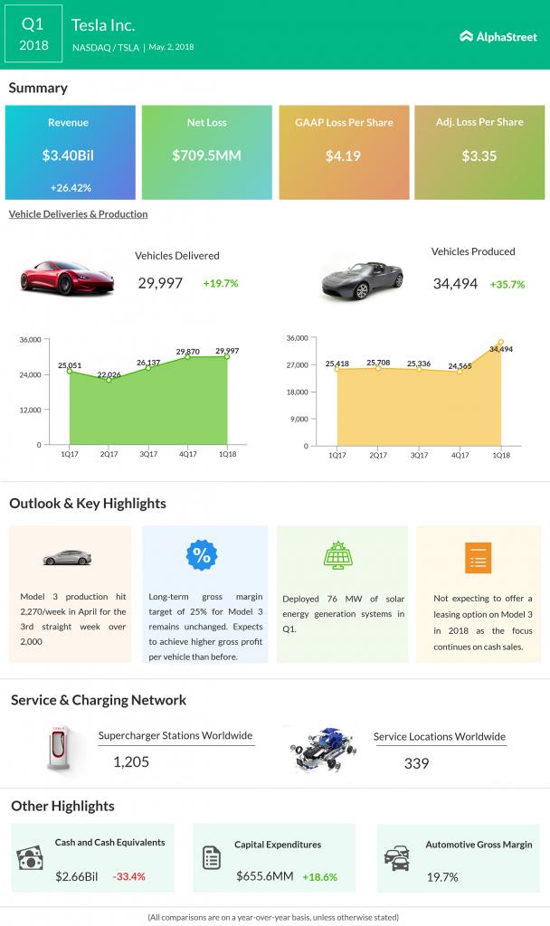 Tesla Q1 2018 Earnings Infographic