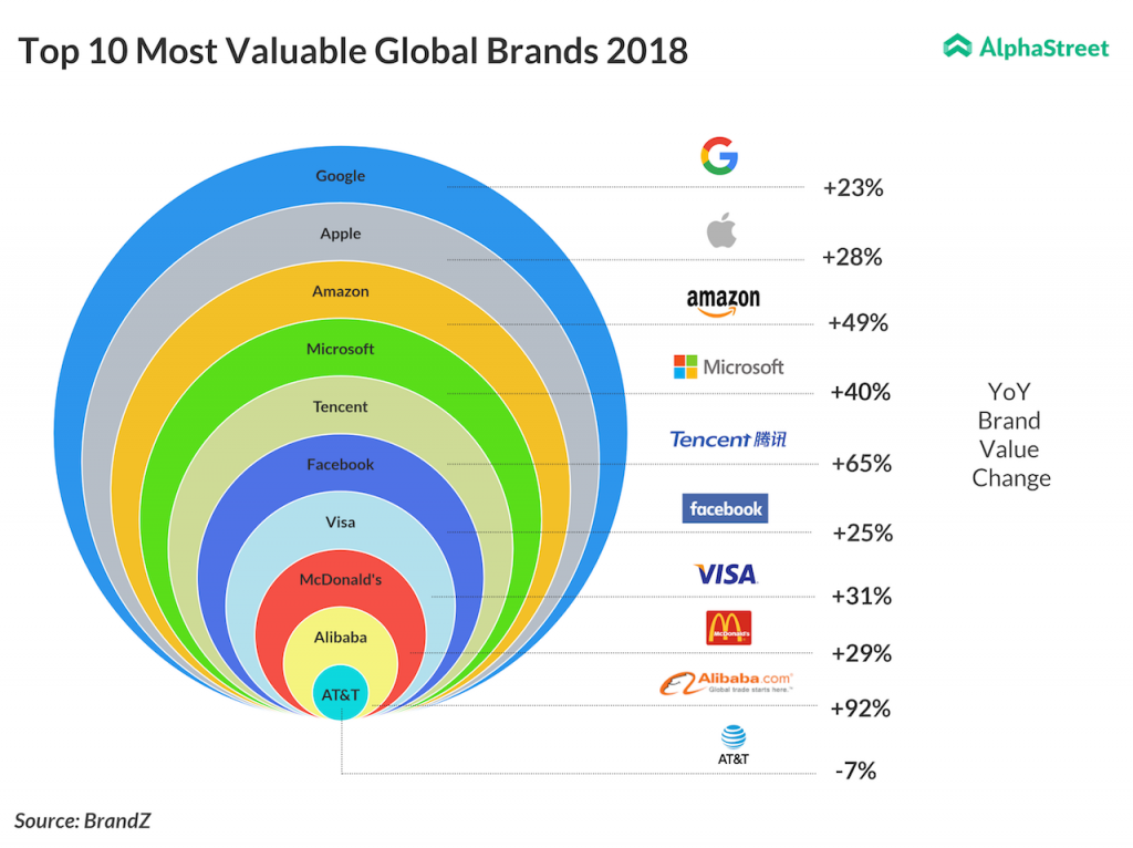 Google, Apple, Amazon, Microsoft are leading the list of most valuable brands for 2018