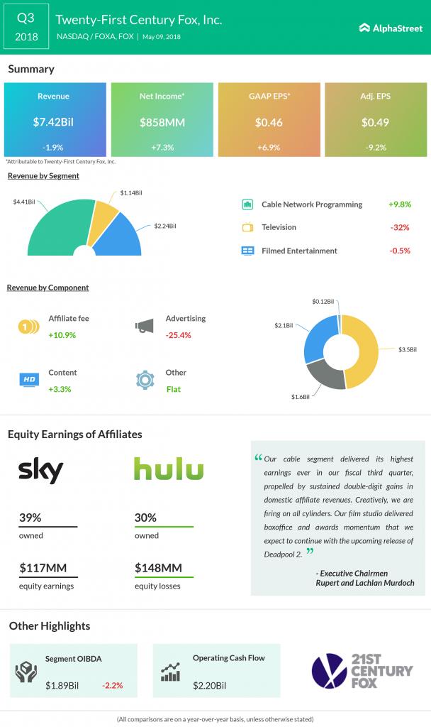 Twenty-First Century Fox earnings infographic