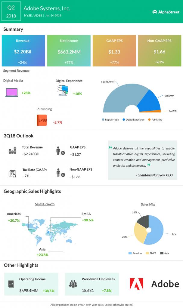 Adobe earnings infographic