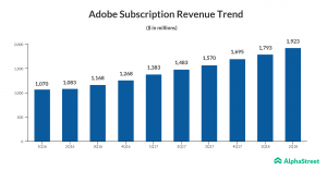 Adobe Subscription Revenue Trend