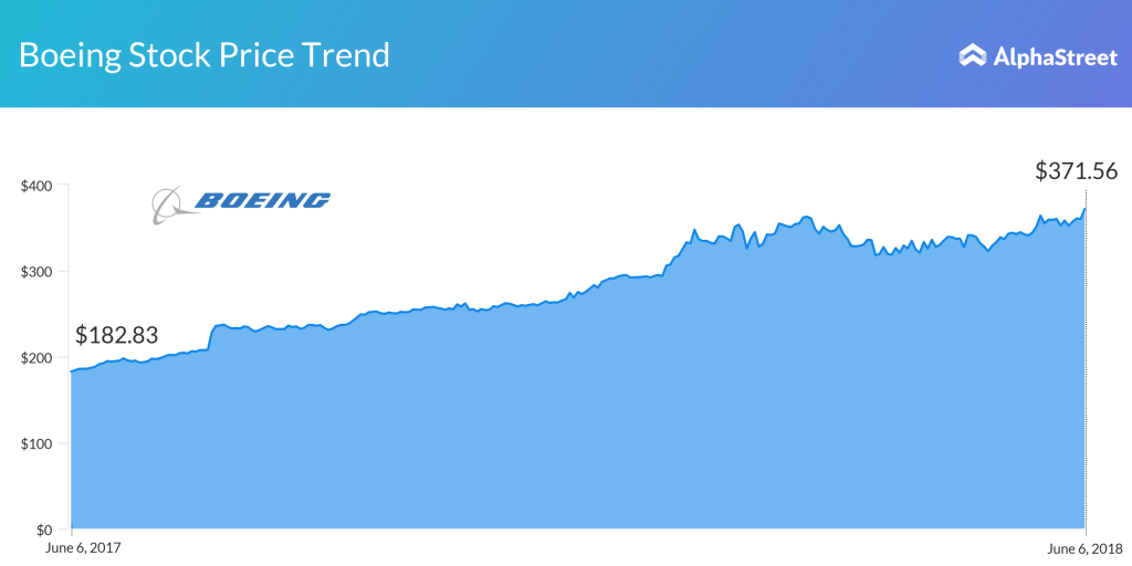 Boeing one-year stock price trend