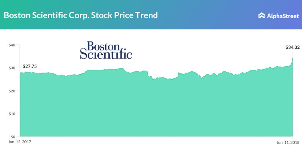 Boston Scientific One Year Stock Price Performance