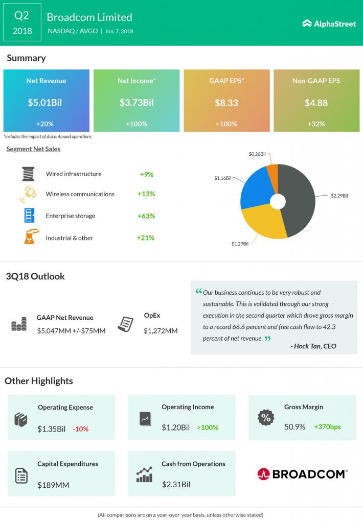 Broadcom Q2 earnings