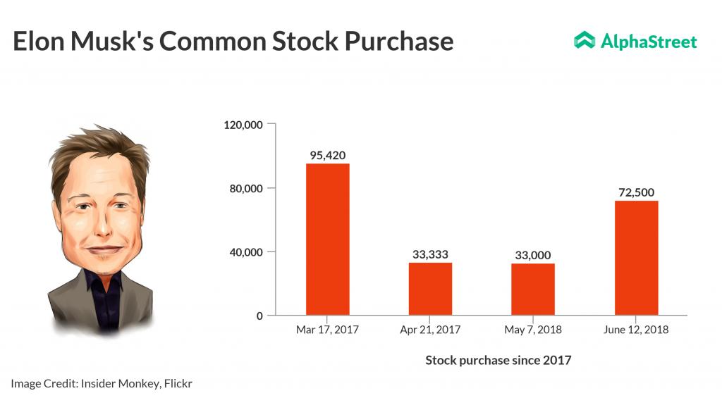 Elon Musk buys 72,500 Tesla shares