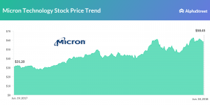 Micron Technology stock price trend