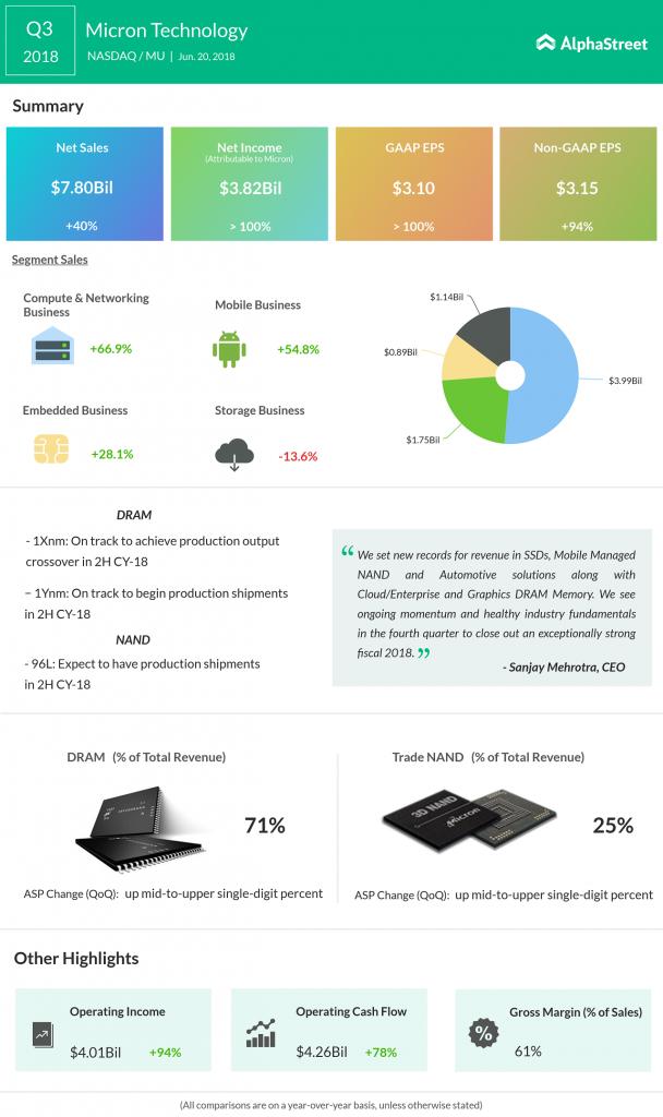 Micron's Q3 2018 earnings