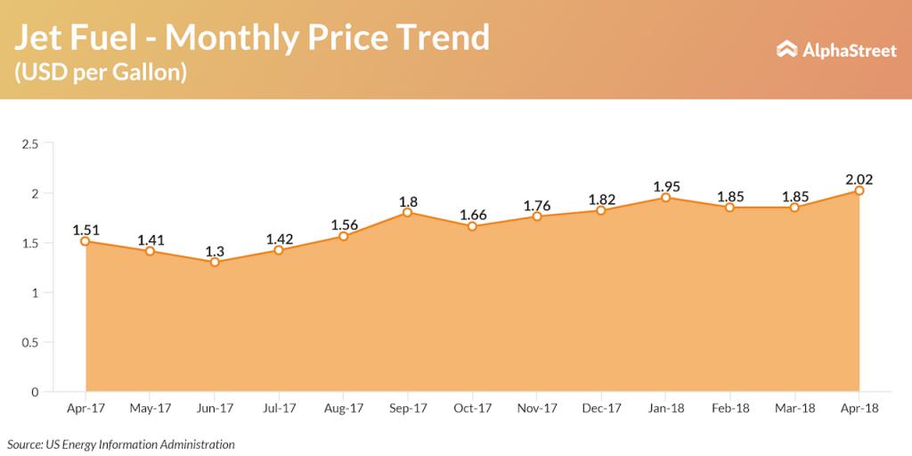Monthly Jet Fuel Price Trend
