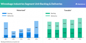 Winnebago Industries Segment Unit Backlog Deliveries