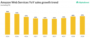 Amazon Web Services YoverY sales growth trend