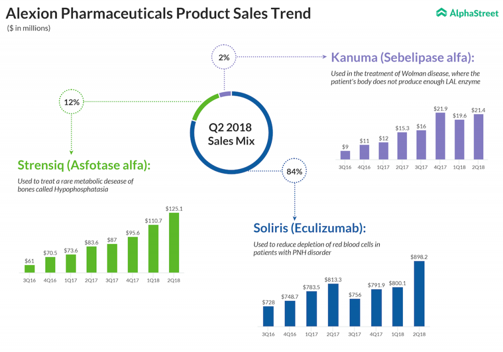 Alexion Pharma product sales trend