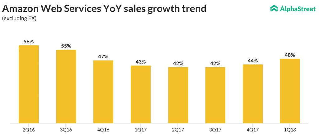AWS quarterly growth trend