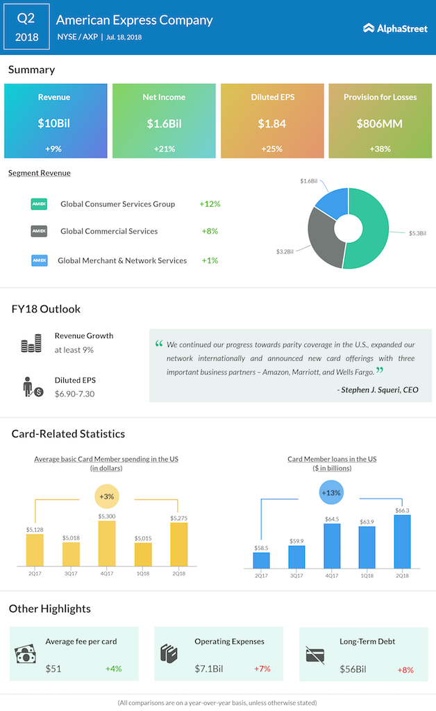 American Express second quarter 2018 earnings