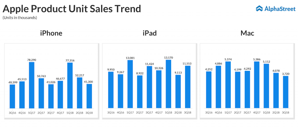 Apple's iPhone, iPad and Mac sales trend