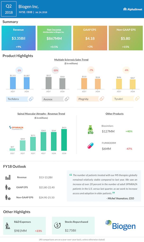 Biogen second quarter 2018 earnings