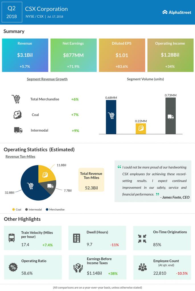 CSX Corporation second quarter earnings