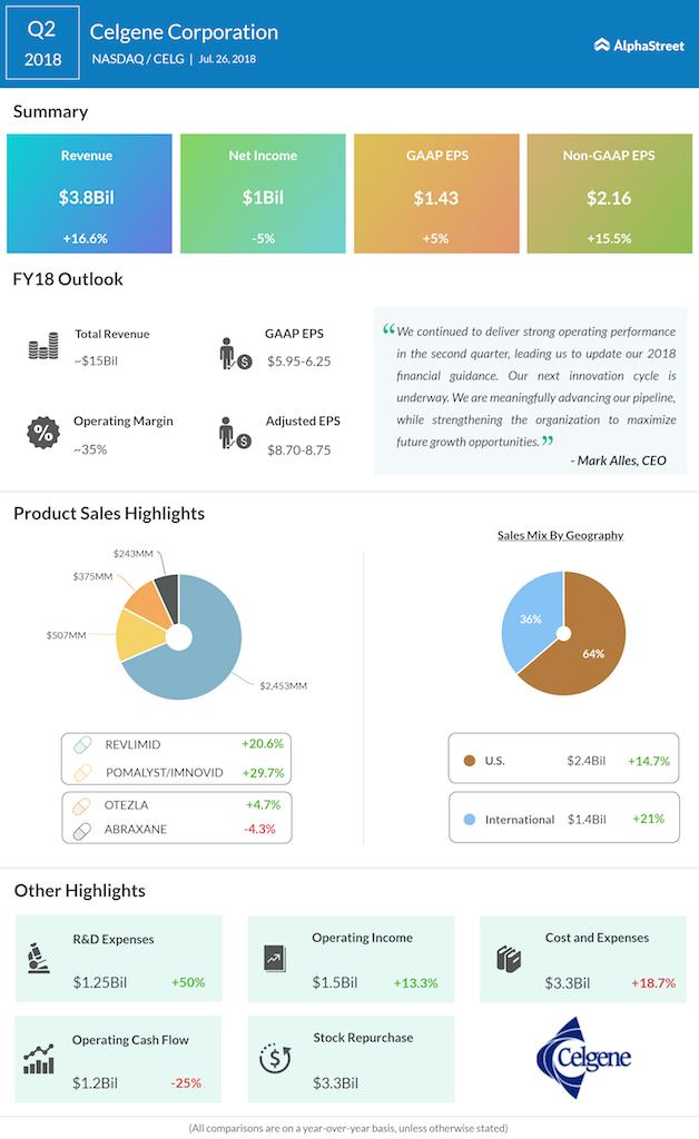 Celgene Q2 2018 earnings