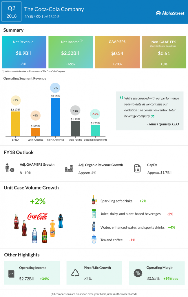 Coco-cola Q2 earnings results