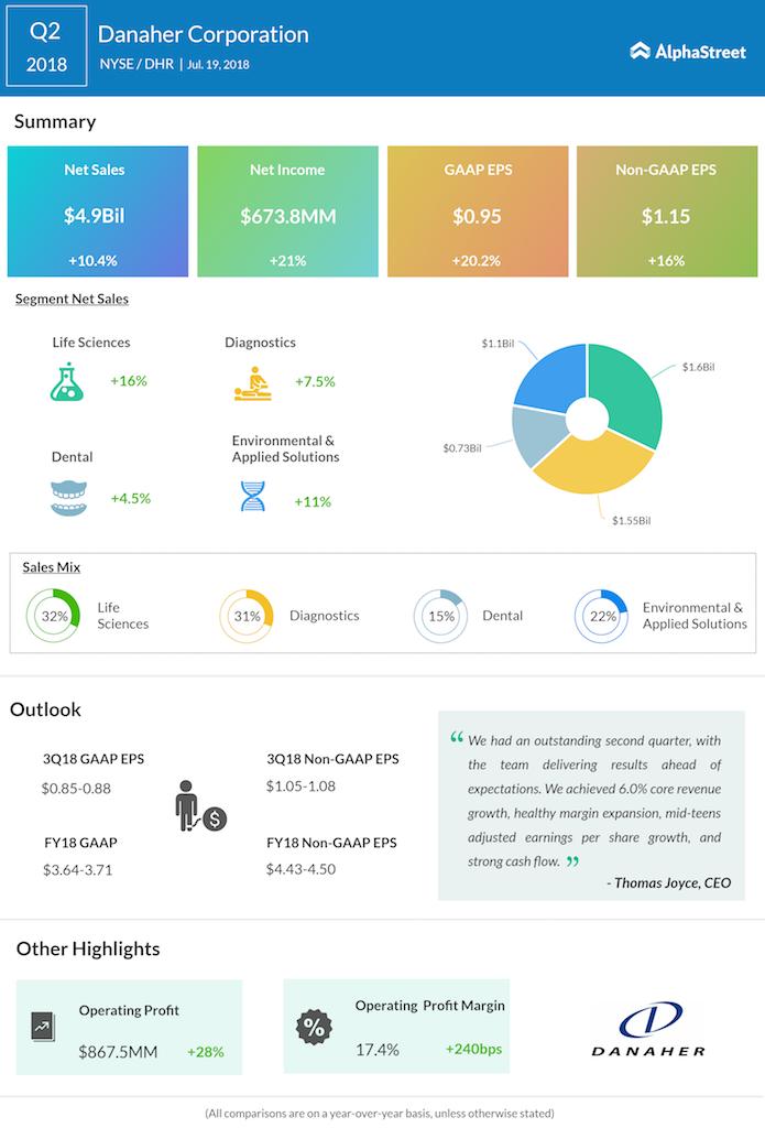 Danaher second quarter 2018 earnings