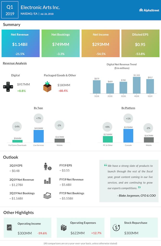 Electronic Arts (EA) first quarter 2019 earnings