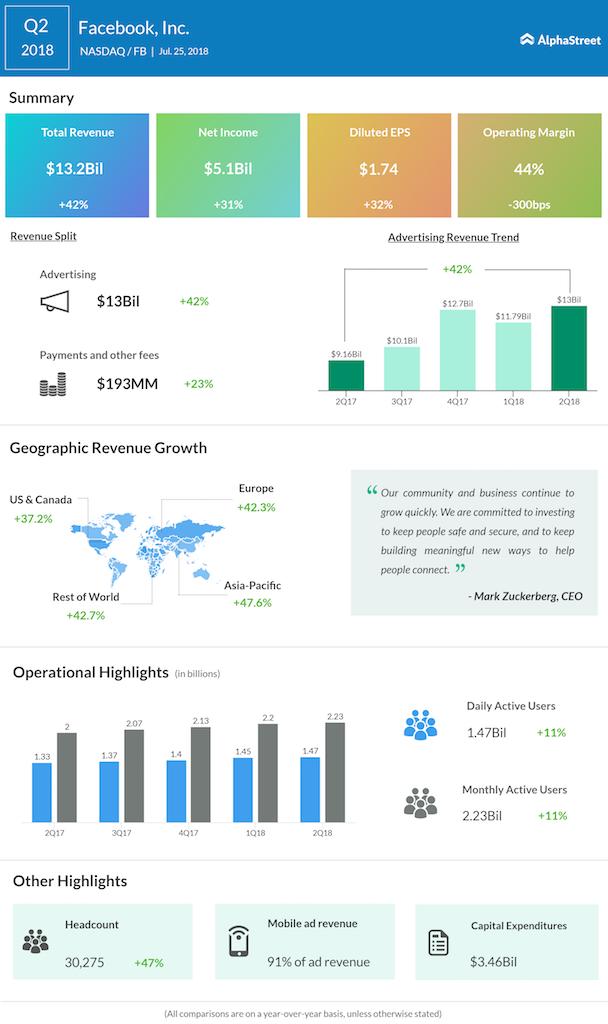 Facebook second quarter 2018 earnings