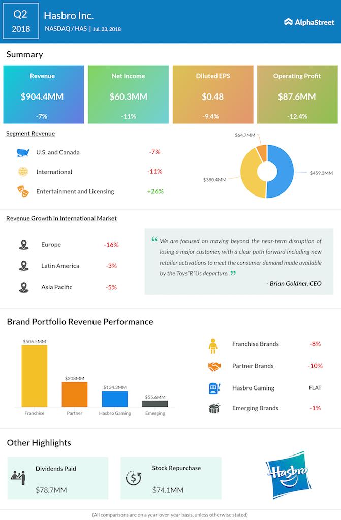Hasbro second quarter 2018 earnings