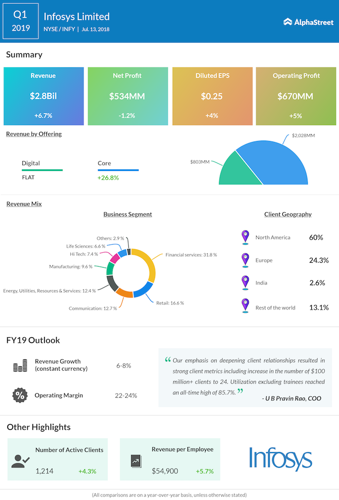 Infosys Limited first quarter 2019 earnings