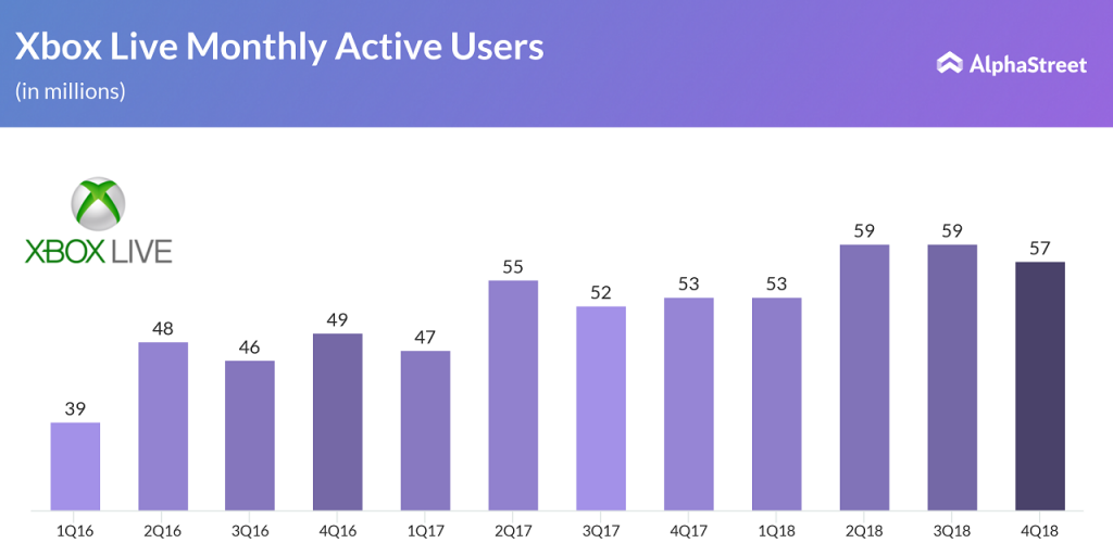 Microsoft Xbox Live Monthly Active Users since 2016
