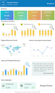 Morgan Stanley second quarter 2018 earnings