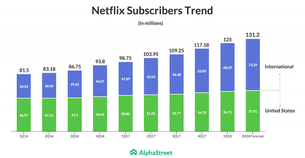 Netflix subscribers in US and International