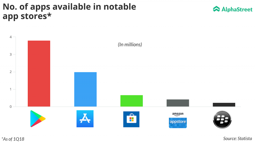 Apps availability in Google Play Store, App Store, BlackBerry Store, Amazon appstore and Microsoft store