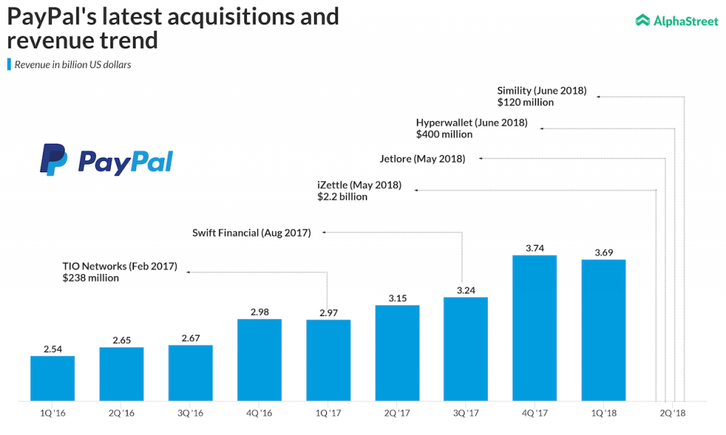 PayPal's latest acquisitions and revenue trend