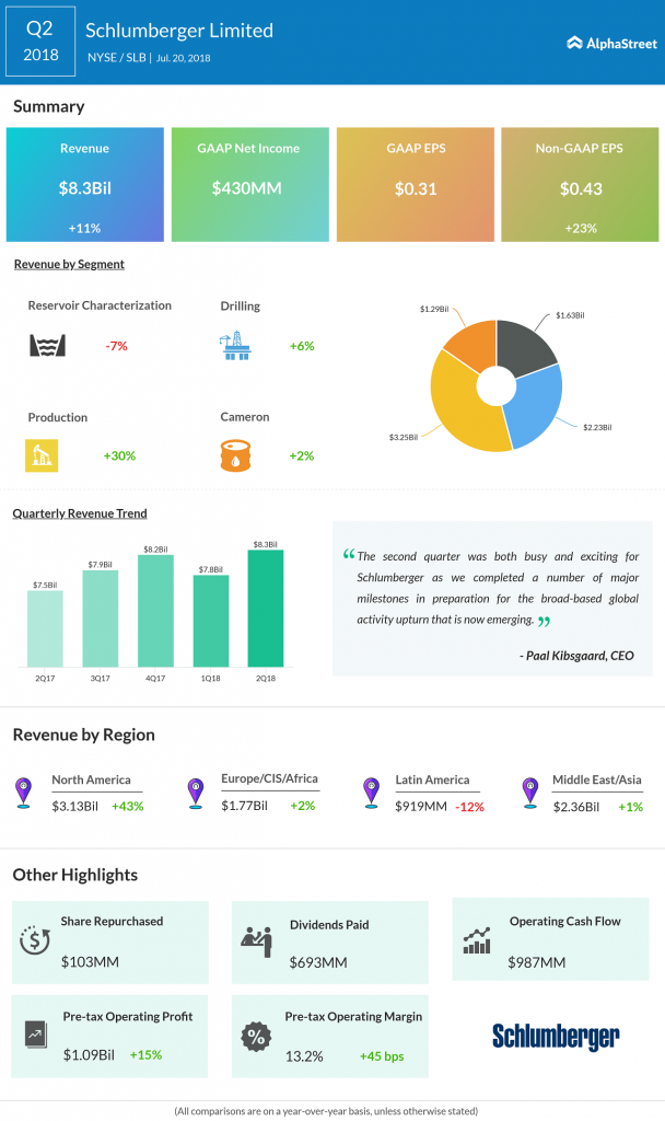 Schlumberger Q2 earnings rise on higher revenues