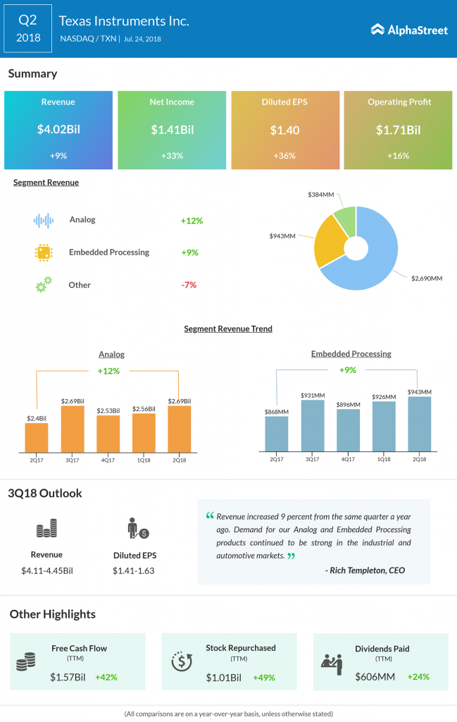 Texas Q2 Earnings Infographic