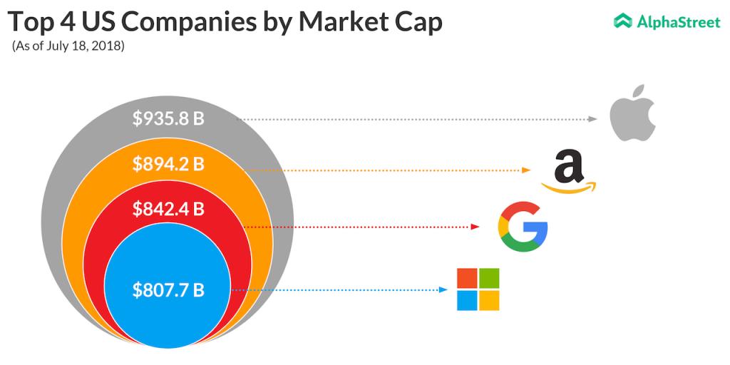 Top 4 US companies by market cap