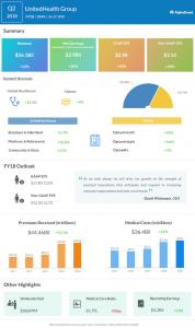 UnitedHealth second quarter 2018 earnings