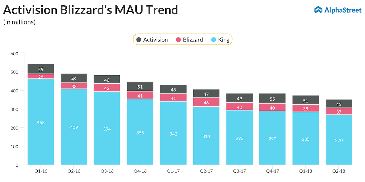 Activision Blizzard's monthly active users trend
