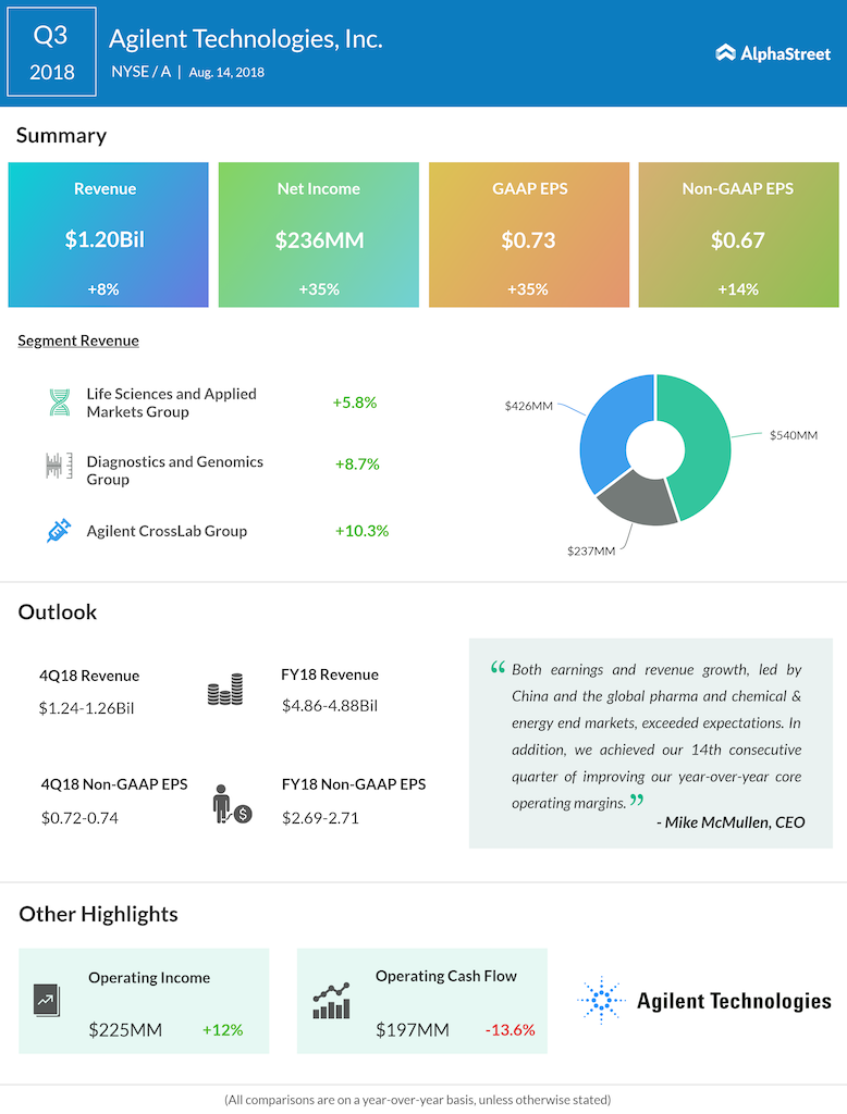 Agilent Technologies third quarter 2018 earnings