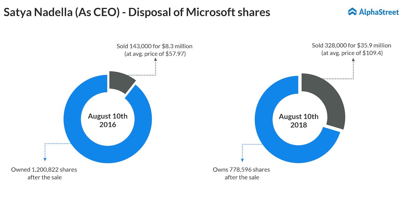 Satya Nadella dumps one-third of his Microsoft shares
