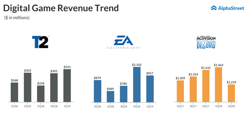 Digital Revenue Trend of Take-Two Interactive, Activision Blizzard and Electronic Arts