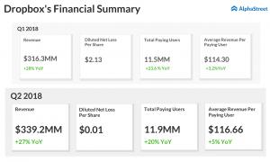 Dropbox financial summary