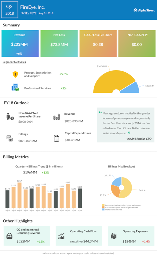 FireEye second quarter 2018 earnings