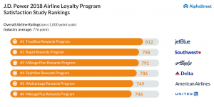 Survey shows most people are baffled by airline loyalty programs