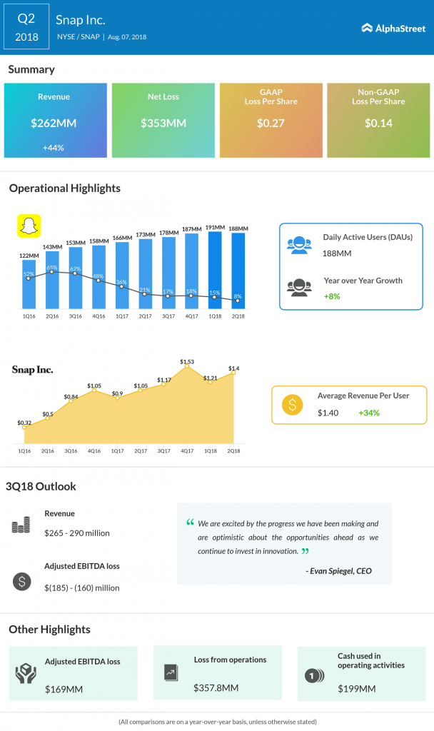 Snap-Q2-2018-results