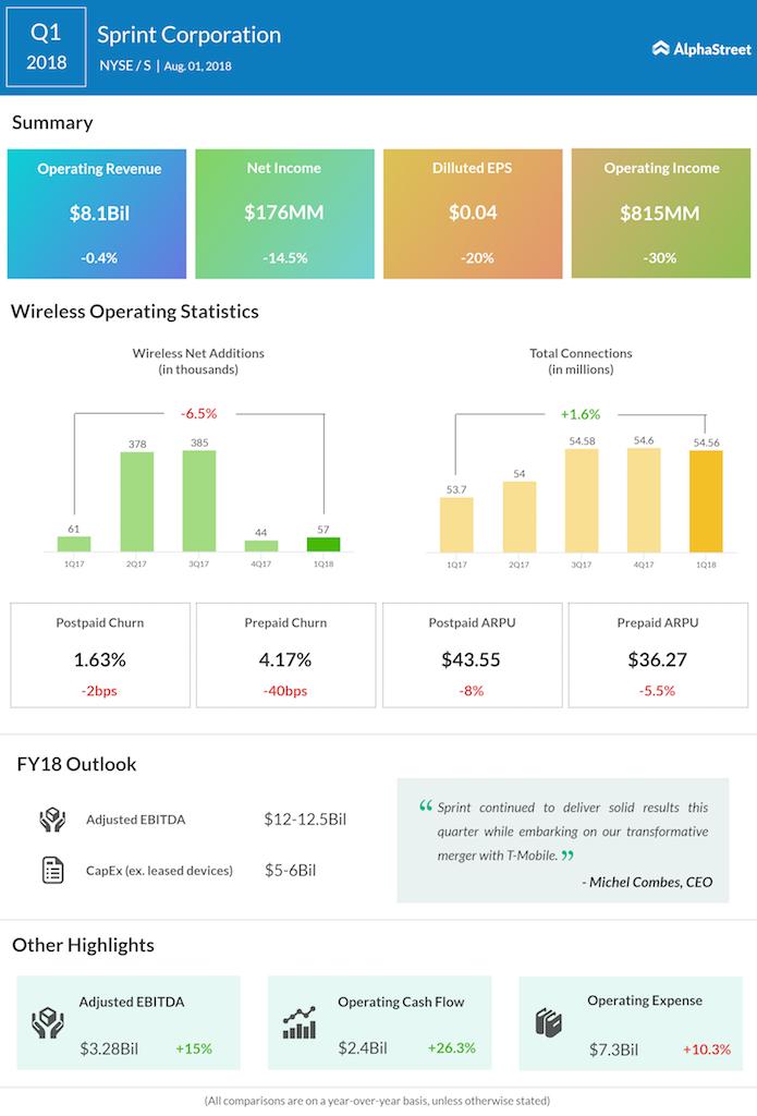 Sprint Q1 earnings beat estimates