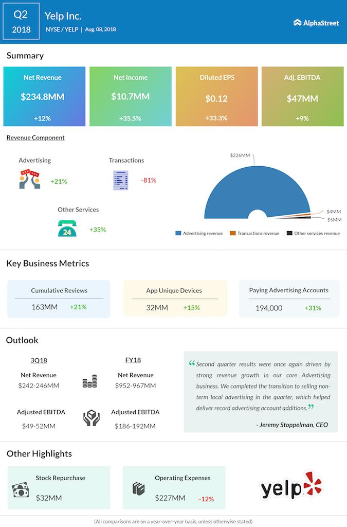 Yelp second quarter 2018 earnings